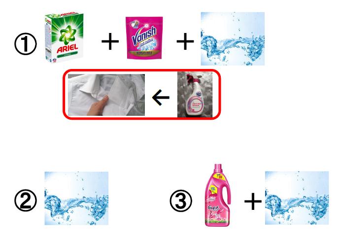 洗濯の手順を画像で表したもの